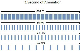 Why Your Frame Rate (fps) Matters in Animation FrameRate